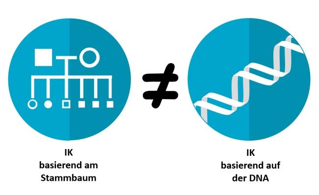 Inzuchtkoeffizient basierend auf DNA